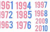 Jūsu dzimšanas gada pēdējais cipars var daudz ko pateikt par jūsu identitāti
